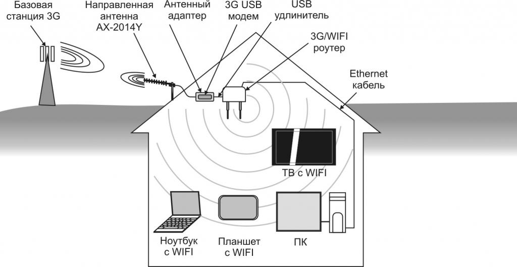 Установка 3G роутера